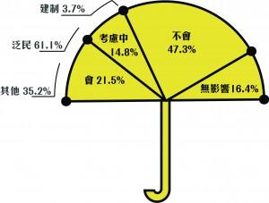 三百名受訪者中,三成半受訪者表示有機會投給曾參與過雨傘運動的候選人,近五成人不會,超過一成半人表示雨傘運動不會成考慮因素。 表示有機會投給曾參與過雨傘運動的候選人當中,逾六成於上屆投給泛民候選人,三成五則沒有投票或投予無政黨候選人,餘下半成則投給建制派。