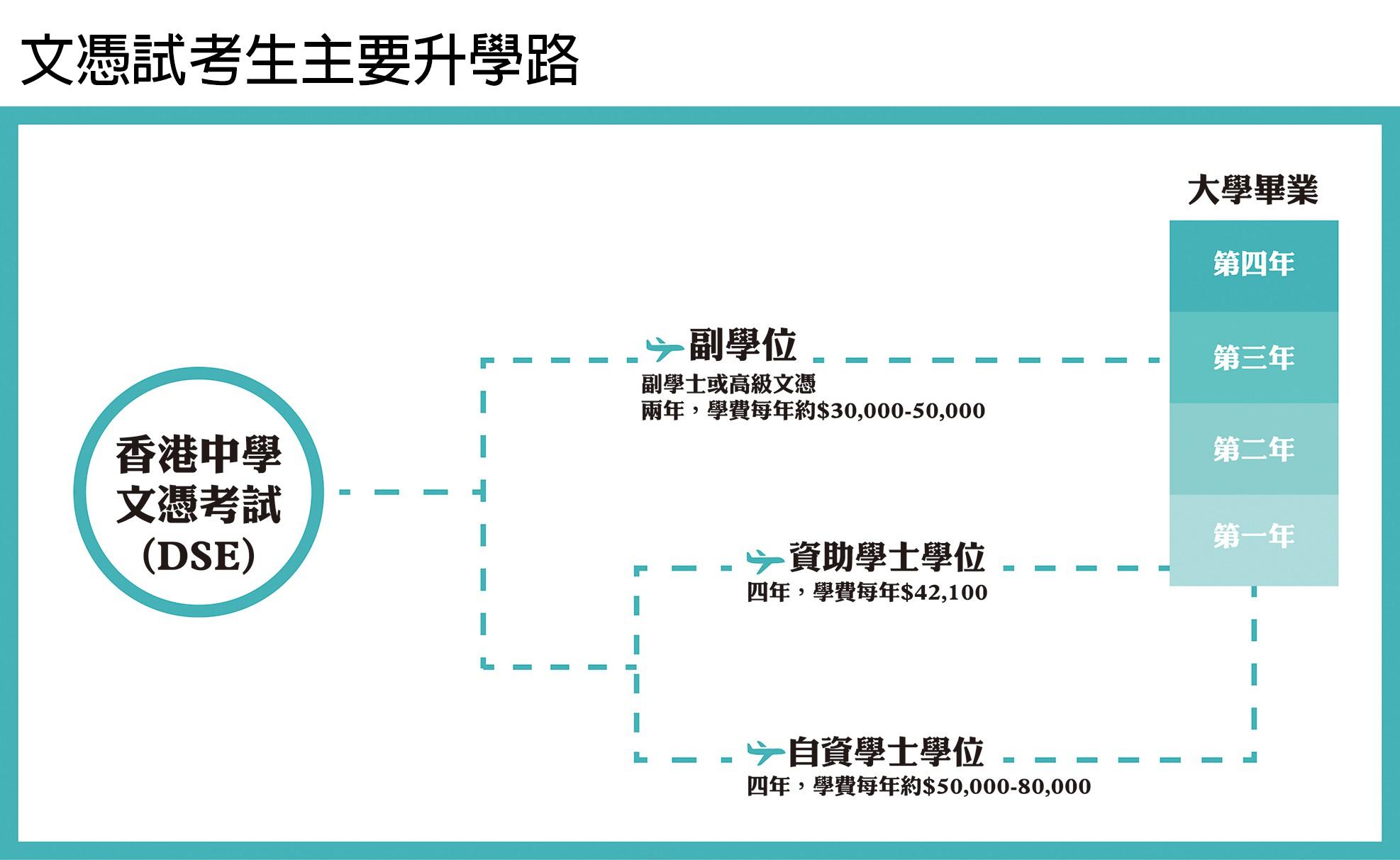 註:實際學費及修讀年期視乎學科而定 資料來源:教育局、教資會、大學聯合招生辦法(JUPAS)