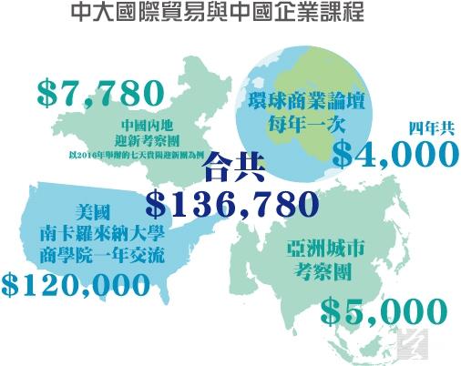 中大IBCE學生需額外花費超過13萬,才能滿足課業要求。(設計圖片)