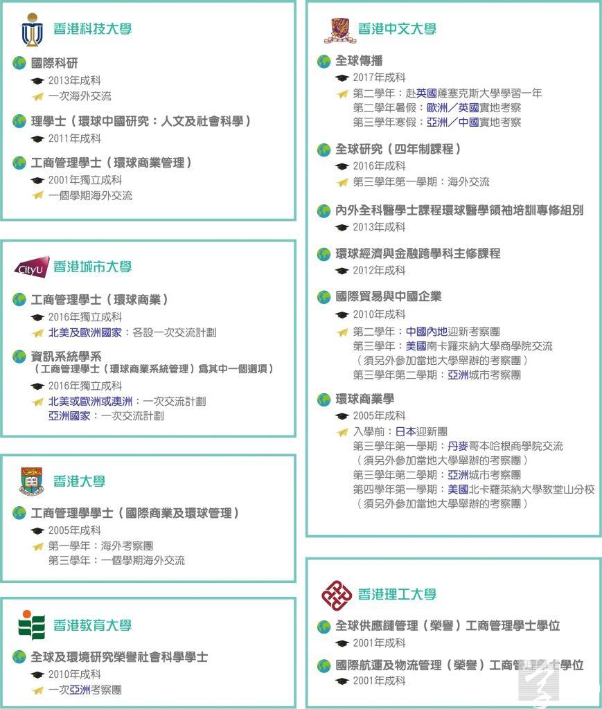 大學環球化科目一覽 (資料來源:課程官方網頁資料及電話查詢)